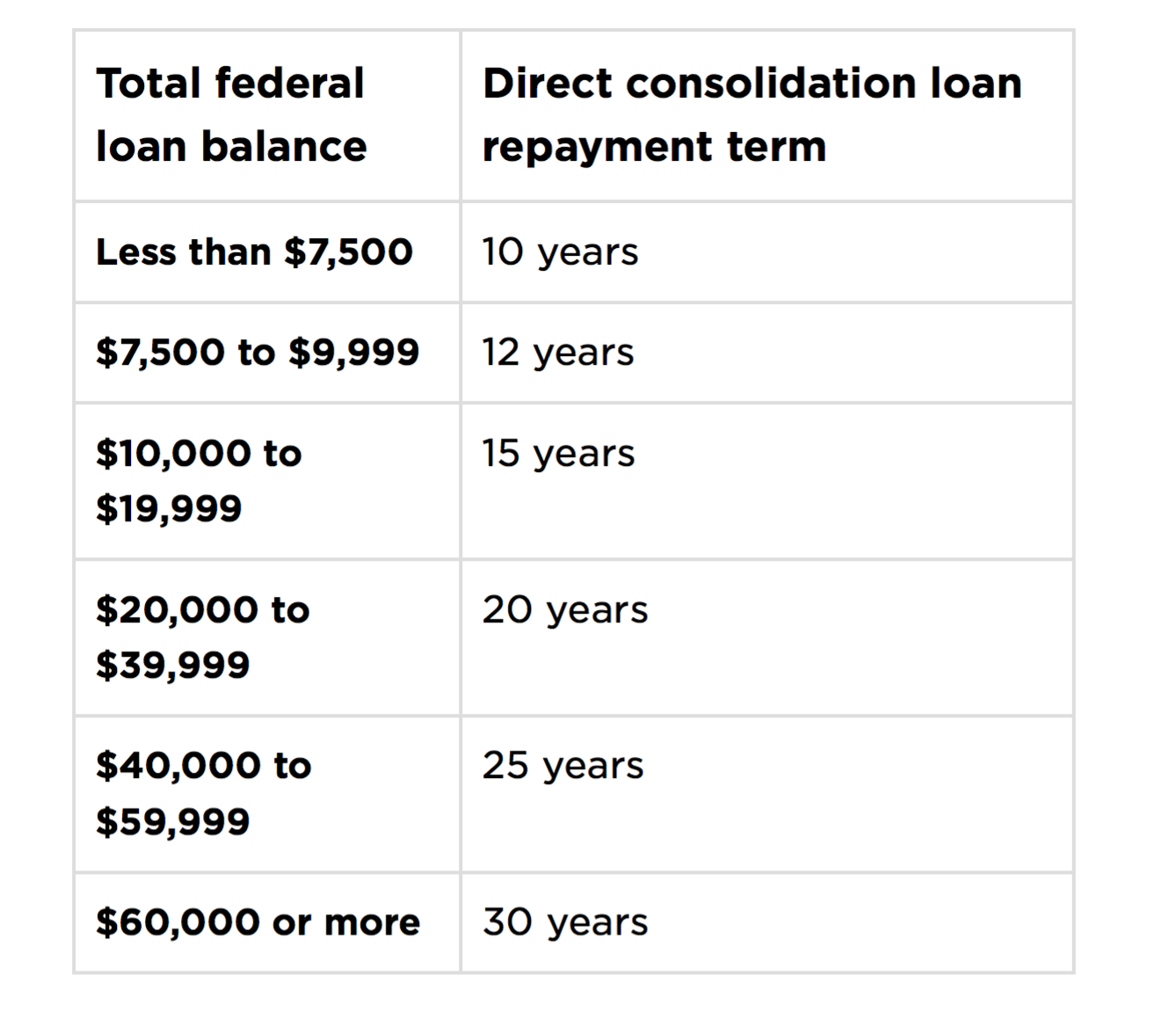 Federal Student Loan Consolidation